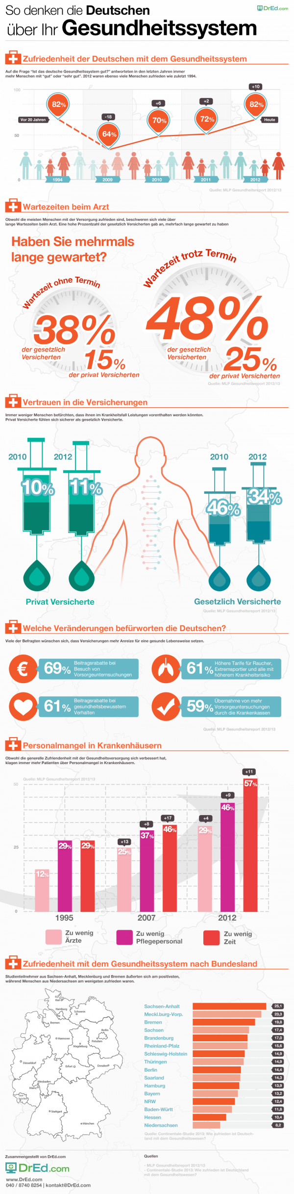 Gesundheitssystem Deutschland - Was die Deutschen von ihrem Gesundheitssystem halten
