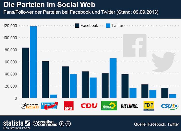 Parteien Social Media - Die Social Media Präsenz der Parteien in Deutschland