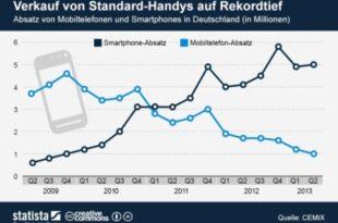 """Absatz von Mobiltelefonen und Smartphones in Deutschand 445x316 310x205 - Das """"Nur-Telefonier-Handy"""" hat ausgedient"""