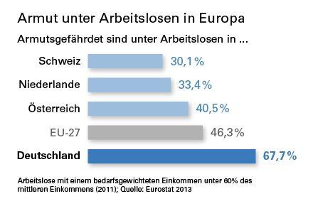 Bild von Etwa 70 Prozent der Arbeitslosen in Deutschland von Armut bedroht