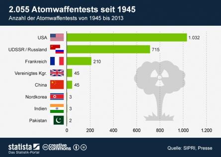 Atomwaffen - Obamas Berlin-Rede und die Ratifizierung des Kernwaffenteststopp-Vertrages