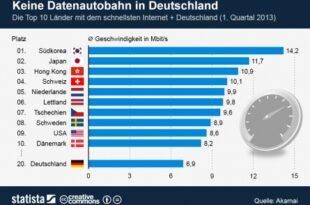 Datenautobahn 310x205 - Wo geht es in Deutschland auf die Datenautobahn?