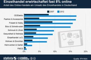 Einzelhandel im Internet 310x205 - Rasantes Wachstum des E-Commerce hält auch 2013 an