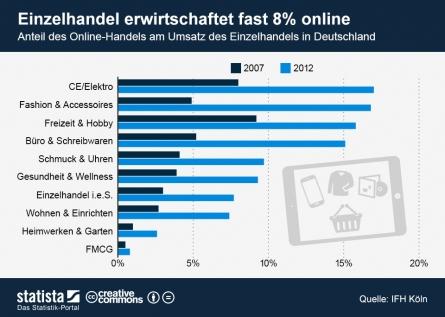 Photo of Rasantes Wachstum des E-Commerce hält auch 2013 an
