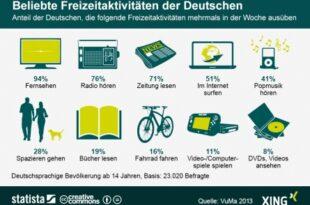 Freizeitaktivitaeten 310x205 - Die liebsten Freizeitbeschäftigungen der Deutschen