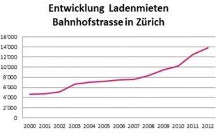 Ladenmiete Zuerich e1360137459509 310x191 - Spitzenmiete von 13'850 Franken an der Zürcher Bahnhofstrasse
