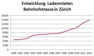 Ladenmiete Zuerich e1360137459509 - Spitzenmiete von 13'850 Franken an der Zürcher Bahnhofstrasse