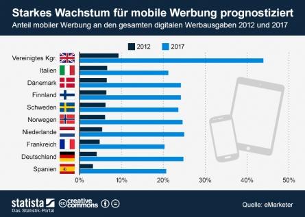 Mobile Werbung - Mobile Werbung weiter auf dem Vormarsch