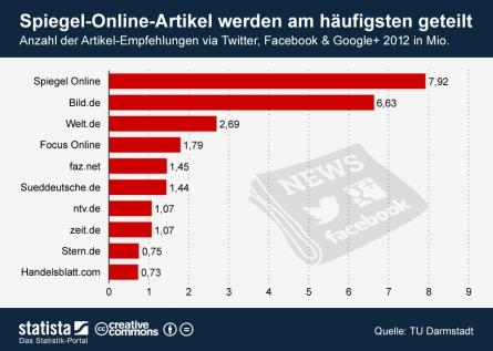 Photo of Wie Nachrichtenportale bei Facebook & Co. abschneiden