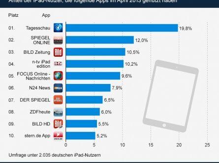 Nachrichtenapps 445x330 - Aktuelle Nachrichten fürs iPad: die beliebtesten Nachrichten-Apps