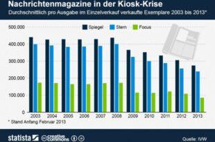 Nachrichtenmagazine 310x205 - SPIEGEL, Stern & Focus: Einzelverkauf bricht weiter ein
