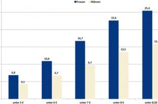 Niedriglohnsektor1 310x205 - Niedriglohnsektor: jeder Vierte arbeitet für wenig Geld