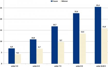 Bild von Niedriglohnsektor: jeder Vierte arbeitet für wenig Geld