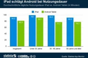 Nutzungsdauer Tablets 445x316 310x205 - Das Apple Fieber: beeindruckende Zahlen für iOS