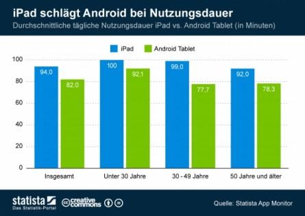 Nutzungsdauer Tablets 445x316 - Das Apple Fieber: beeindruckende Zahlen für iOS