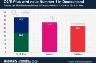 O2 ePlus 310x205 - Heidi Rohde: Kommentar zum Telefónica-KPN-Deal