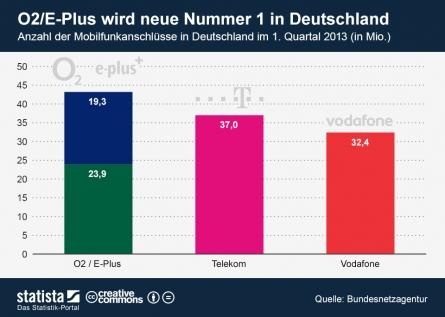 Heidi Rohde: Kommentar zum Telefónica-KPN-Deal