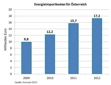 Photo of Österreich: Energieimporte werden immer teurer