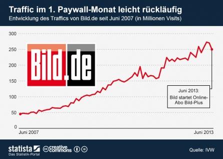 Bild von Resümee nach einem Monat Paywall auf BILD.de