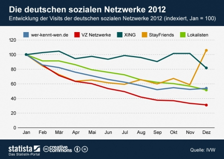 Photo of Social Media Trends 2012 in Deutschland