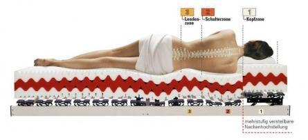 Photo of Gesund und erholsam schlafen mit der richtigen Matratze