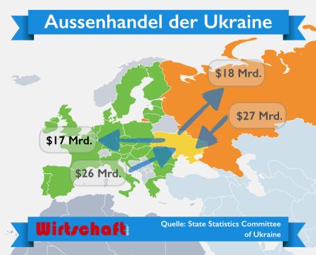 Ukraine_Aussenhandel