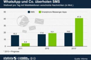 Whatsapp 310x205 - Läuten WhatsApp & Co. das Ende der SMS ein?