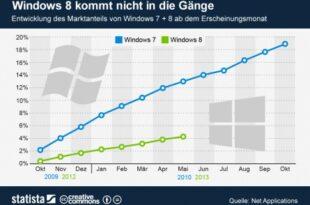 Windows 8 310x205 - Windows 8: schwerer Start und mangelnde Akzeptanz