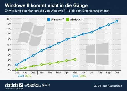 Photo of Windows 8: schwerer Start und mangelnde Akzeptanz