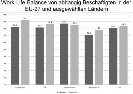 Bild von Studie: Wie Arbeitszeiten die Work-Life-Balance beeinflussen