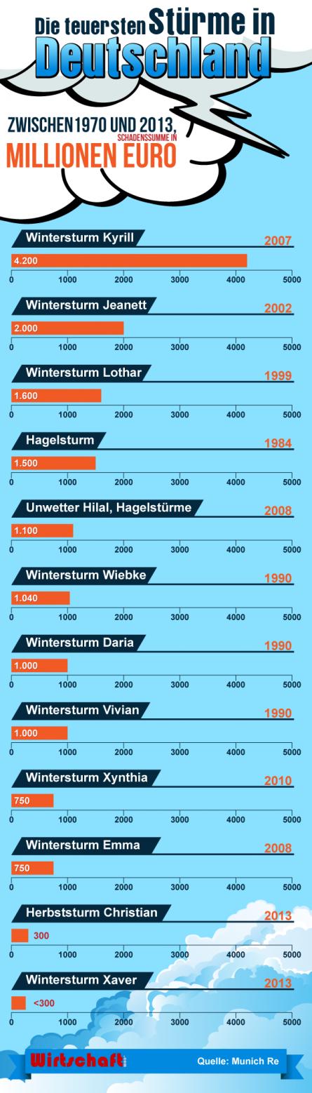 teuerste Stürme in Deutschland