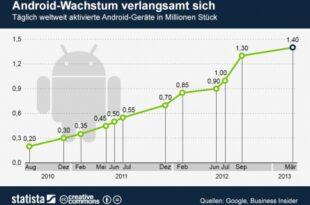 weltweite Android Installationen 310x205 - Was ist dran am Wachstumsrückgang von Android?