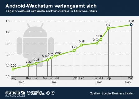 Photo of Was ist dran am Wachstumsrückgang von Android?