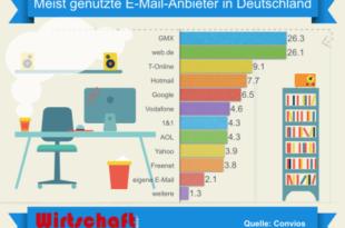 E-Mail-Anbieter in Deutschland