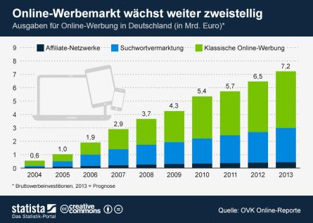 Online-Werbemarkt