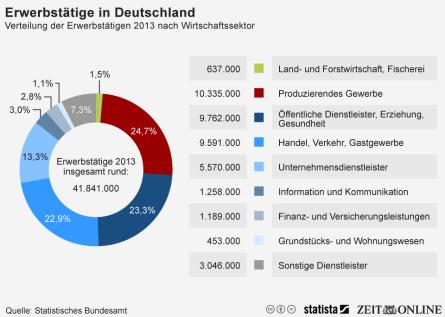 Beschäftigung Deutschland