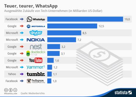 Teuerste Zukäufe von Technologieunternehmen