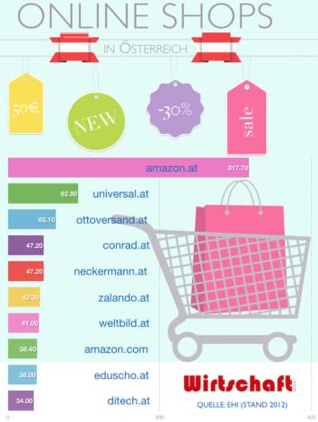 Online Shops Oesterreich - Die Top 10 Online-Shops in Österreich