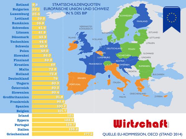 Staatsschuldenquoten in Europa