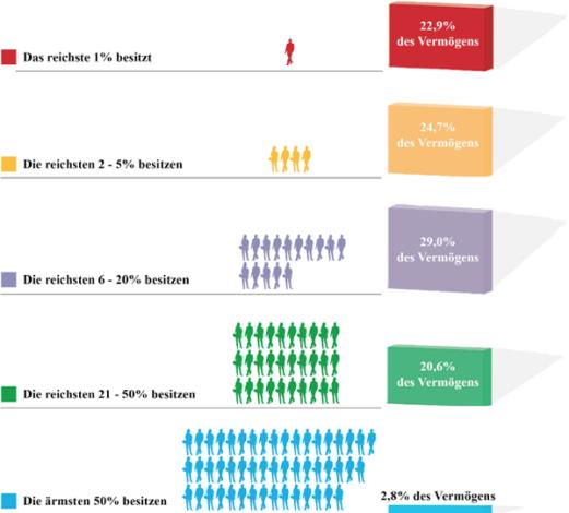 Bild von Vermögen in Österreich ungleich verteilt