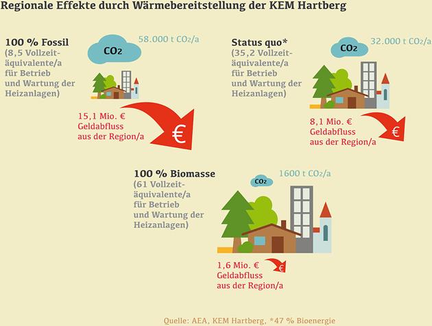 Biomasse_Waerme
