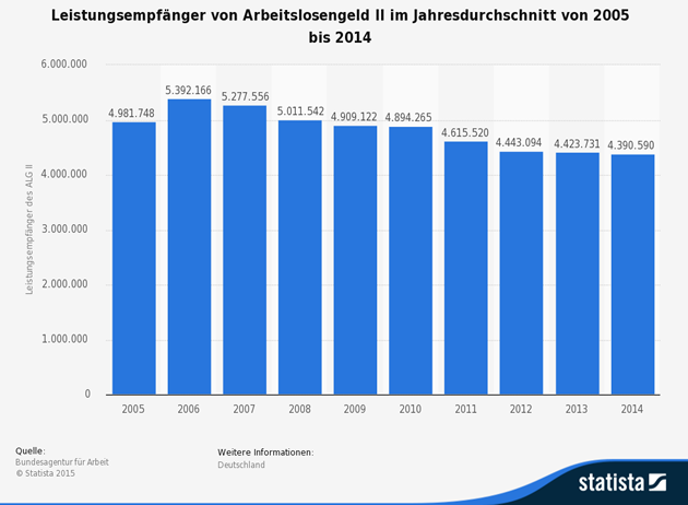 Leistungsempfaenger Arbeitslosengeld 2014