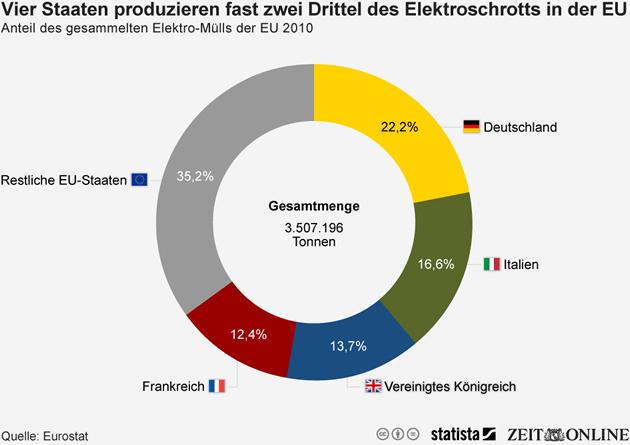 Elektroschrott Europaeische Union