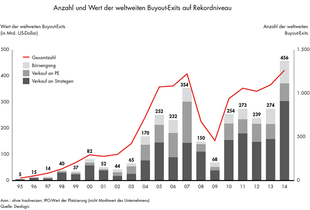 Exit in der Private Equity Branche in 2014