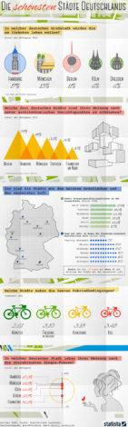 beliebte Staedte Deutschland - Städtereisen: die schönsten Städte Deutschlands