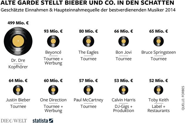 Photo of Musikindustrie – die bestbezahlten Musiker der Welt
