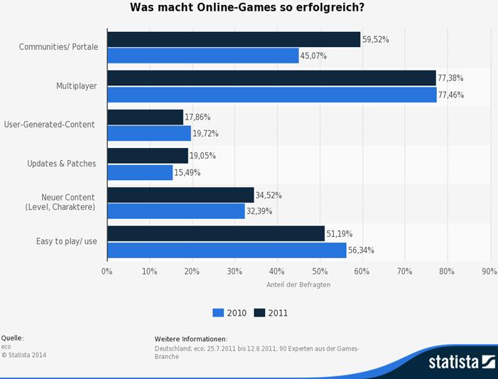Online-Games Multiplayer Browsergames: Auch 2015 wird zusammen gespielt