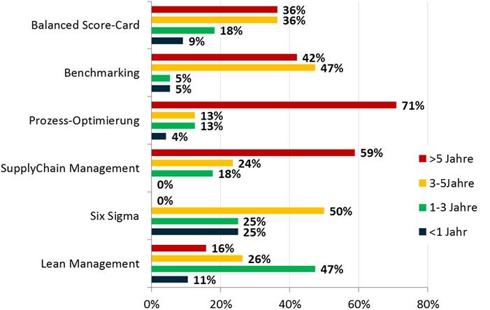 Balanced-Score Studie: Hidden Champions setzen auf Verbesserungsprozesse