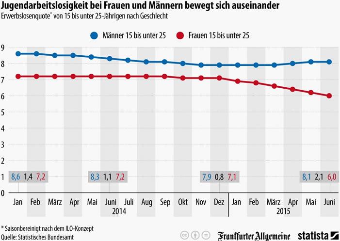 Jugendarbeitslosigkeit Deutschland - EU: Kinder und Jugendliche sind Verlierer der Krise
