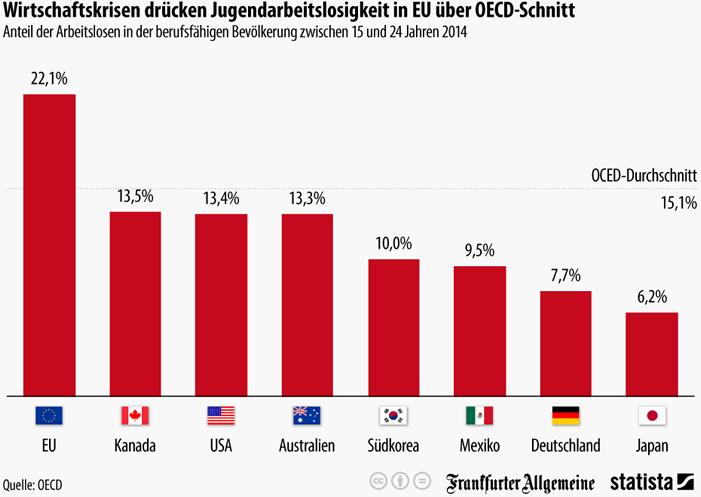 Jugendarbeitslosigkeit OECD - EU: Kinder und Jugendliche sind Verlierer der Krise